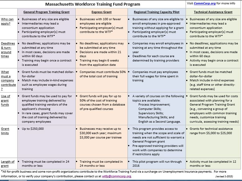 Graphic table overview of the Massachusetts Workforce Training Fund